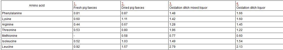 Zawartość aminokwasów w odchodach świń.