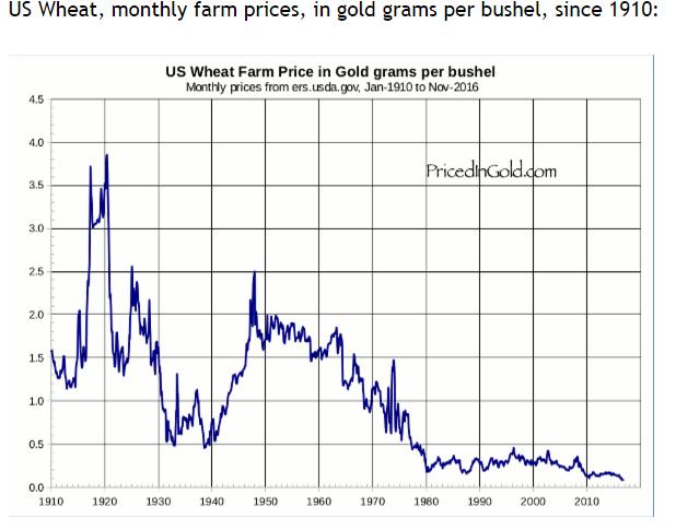 Cena pszenicy wyrażona w złocie